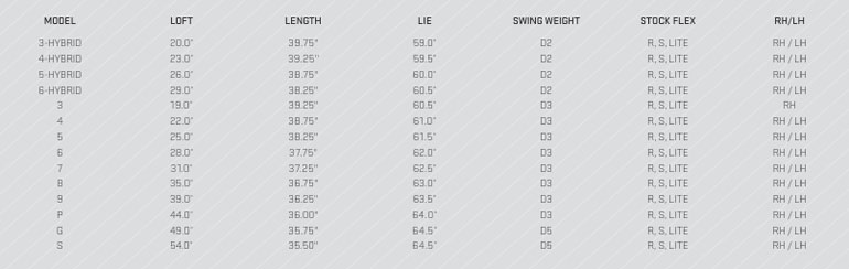 Cobra S3 Irons Specifications