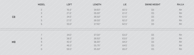 Cobra S3 Pro Irons Specifications