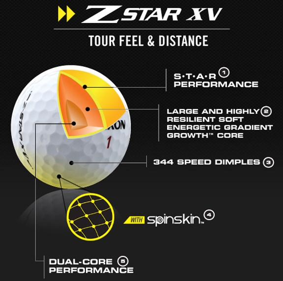 Z-STAR XV Technology