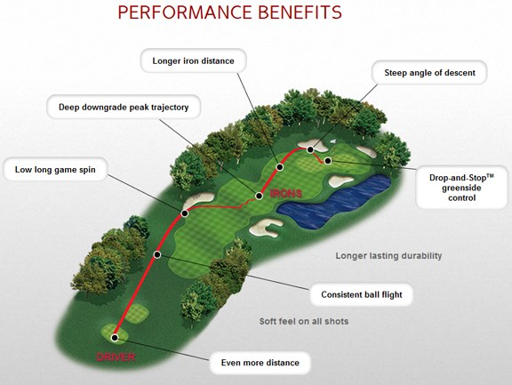 Pro V1x Performance Benefits