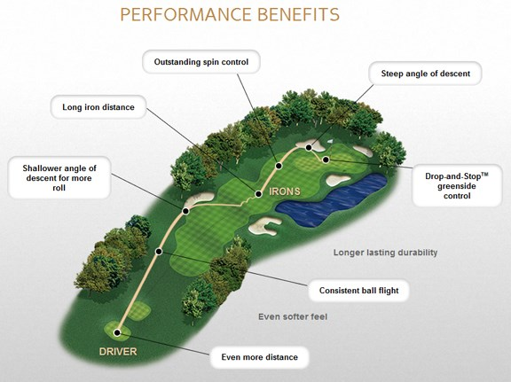 Pro V1 Performance Benefits